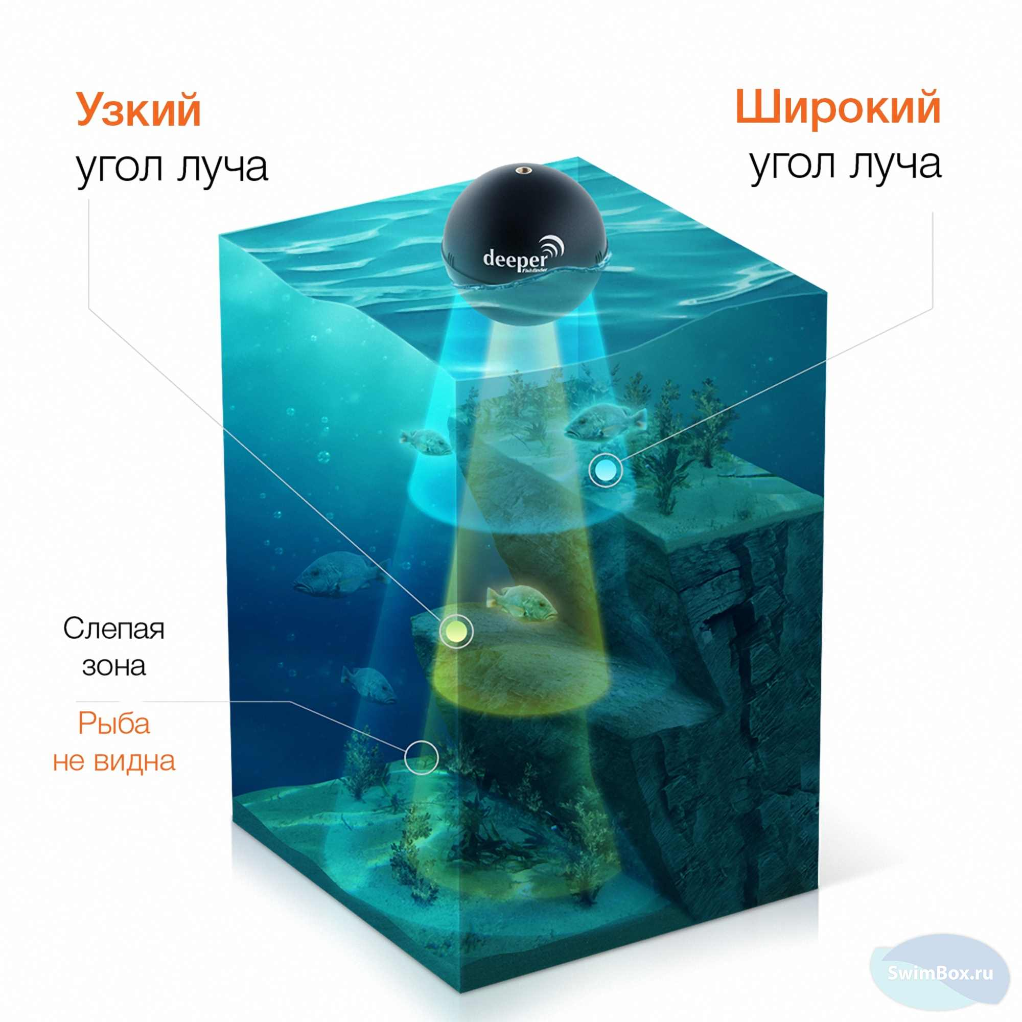 Эхолот Deeper Smart Fishfinder + Aquapac 350 Фото 12